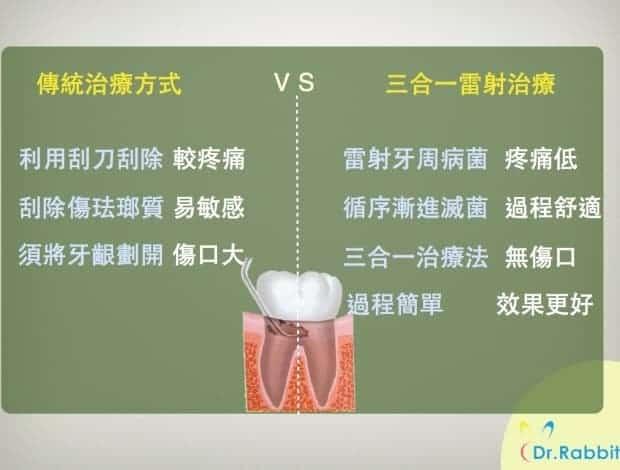 牙周治療傳統方式VS三合一雷射治療比較-瑞比牙醫診所