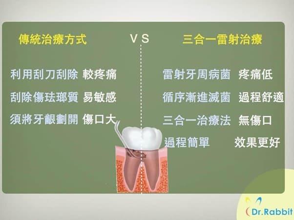 相較於傳統治療方式,三合一雷射治療牙周病痛感更低、更快復原